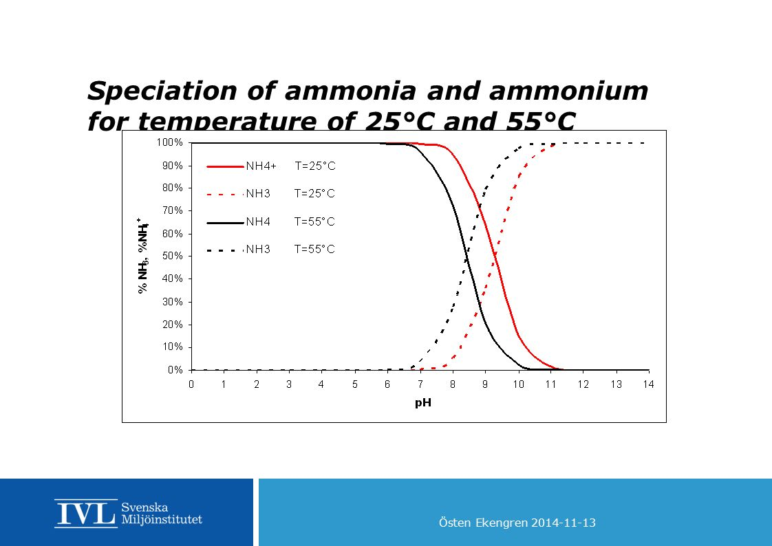 Speciation of ammonia and ammonium for temperature of 25°C and 55°C