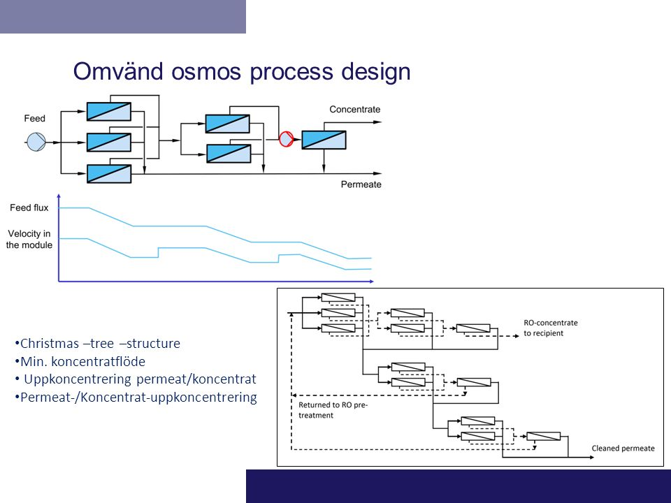 Omvänd osmos process design