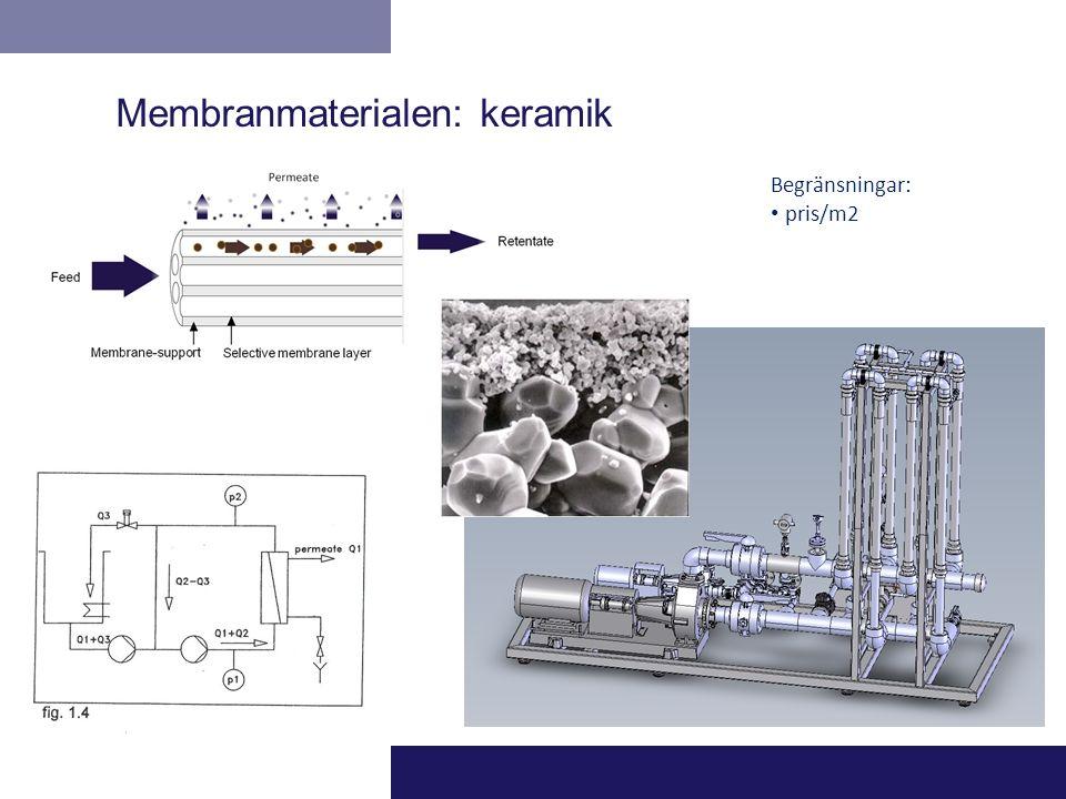 Membranmaterialen: keramik