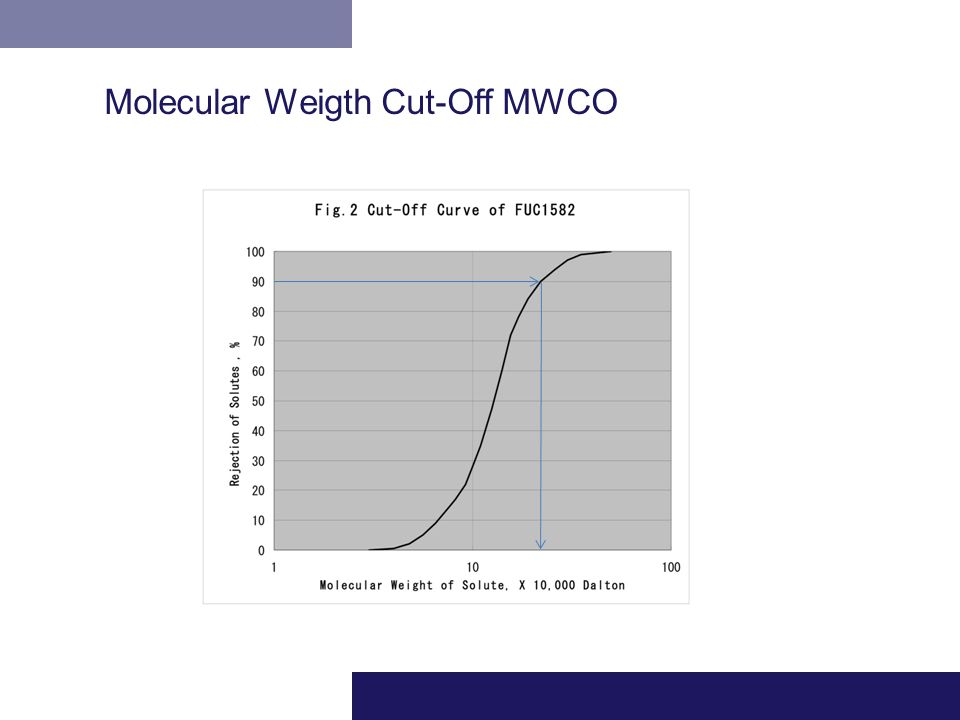 Molecular Weigth Cut-Off MWCO