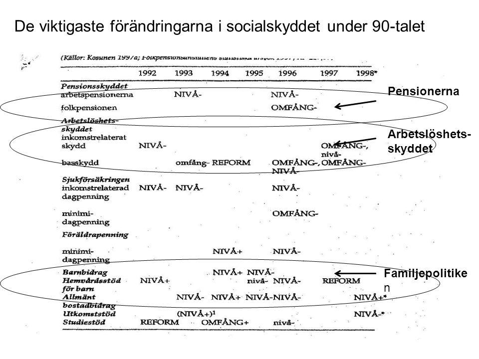 De viktigaste förändringarna i socialskyddet under 90-talet
