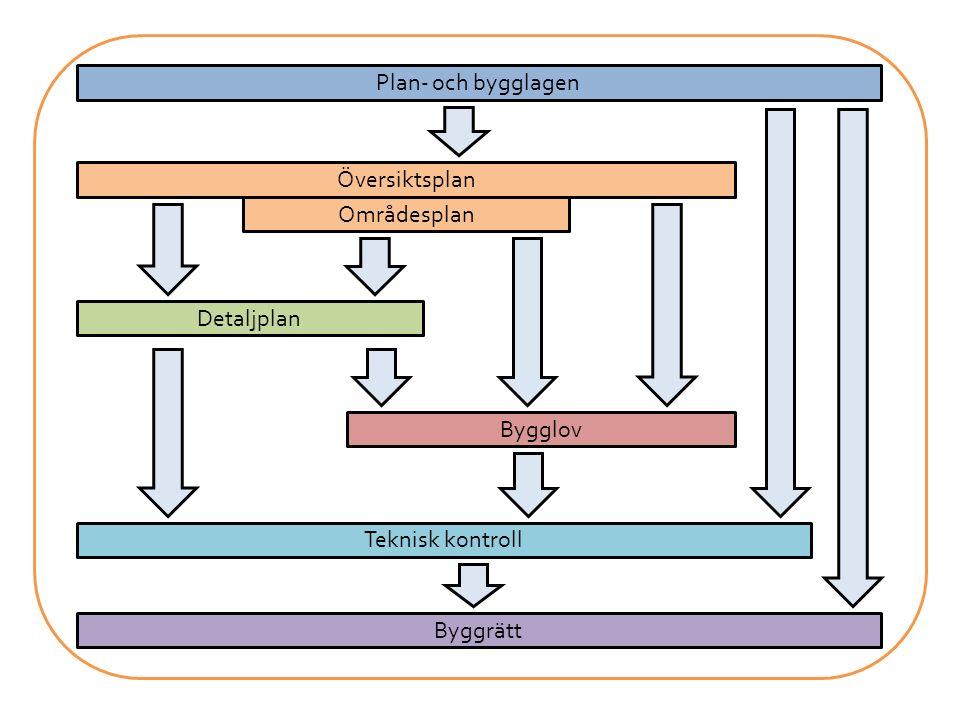 Plan- och bygglagen Översiktsplan Områdesplan Detaljplan Bygglov Teknisk kontroll Byggrätt