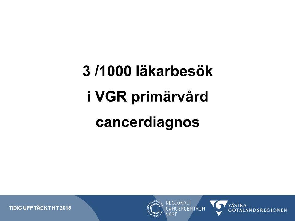 3 /1000 läkarbesök i VGR primärvård cancerdiagnos