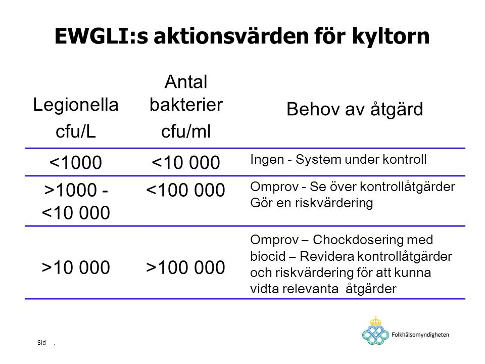 EWGLI:s aktionsvärden för kyltorn