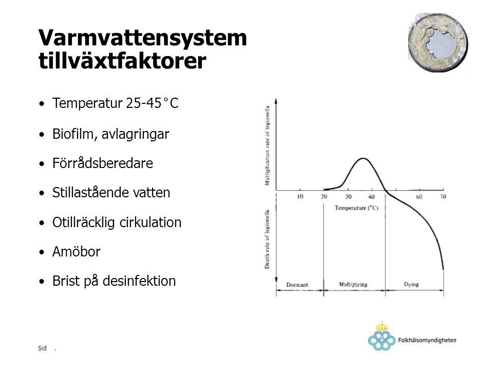 Varmvattensystem tillväxtfaktorer