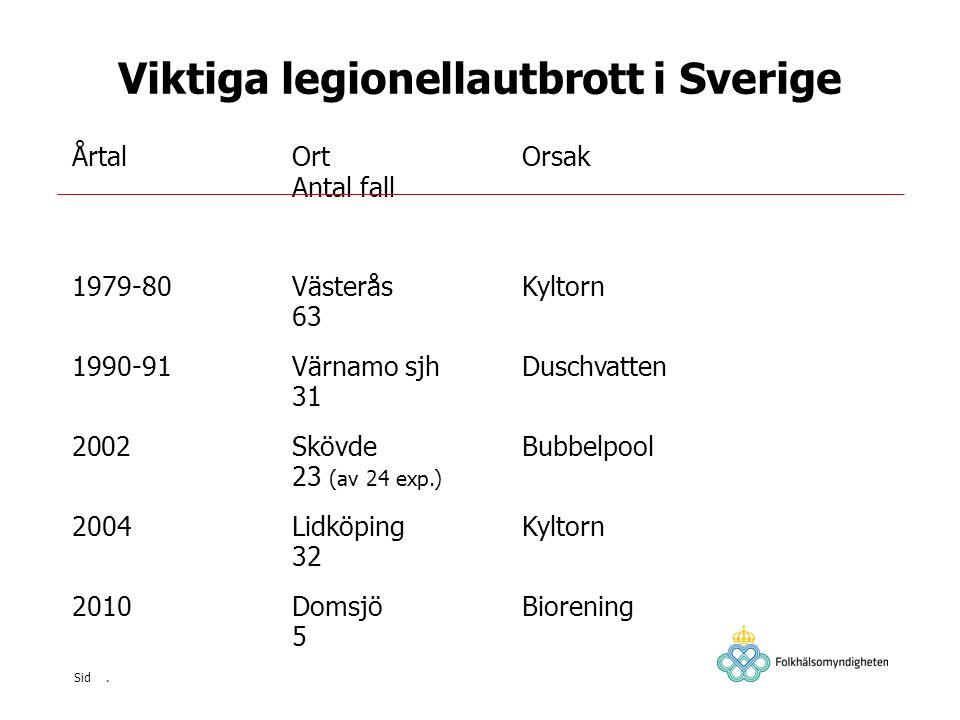 Viktiga legionellautbrott i Sverige