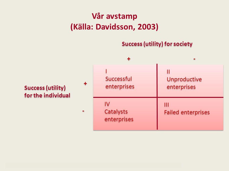 Vår avstamp (Källa: Davidsson, 2003)