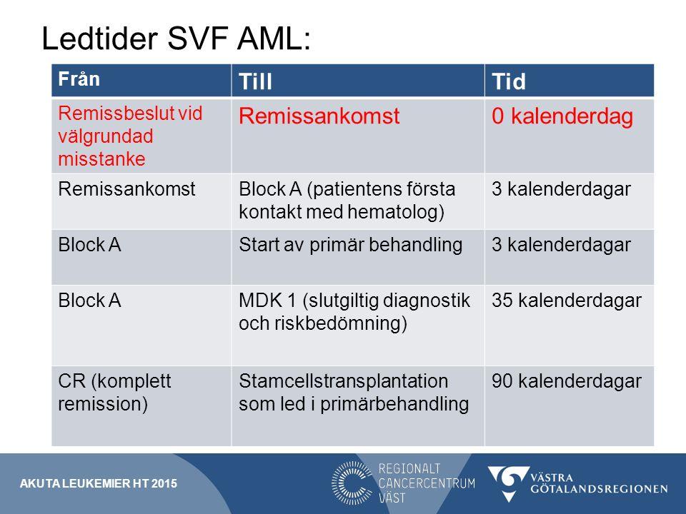 Ledtider SVF AML: Till Tid Remissankomst 0 kalenderdag Från
