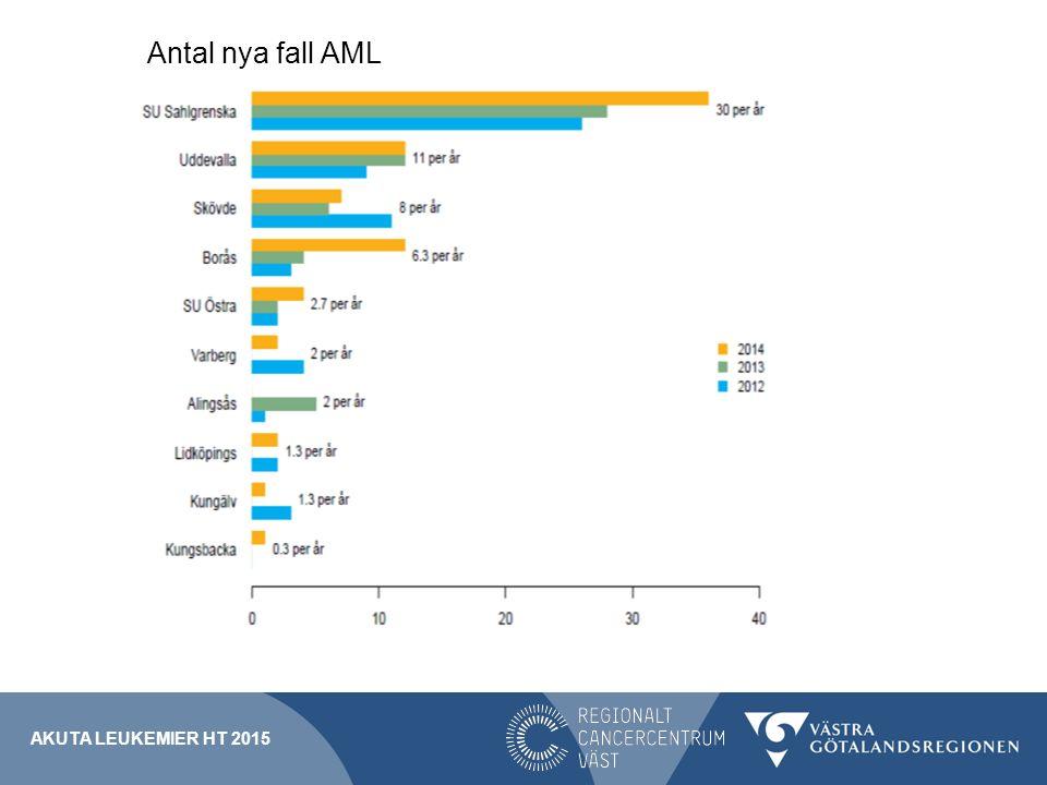Antal nya fall AML Utdrag från AML-registret. Ganska dåliga bilder, använd dom om ni vill.