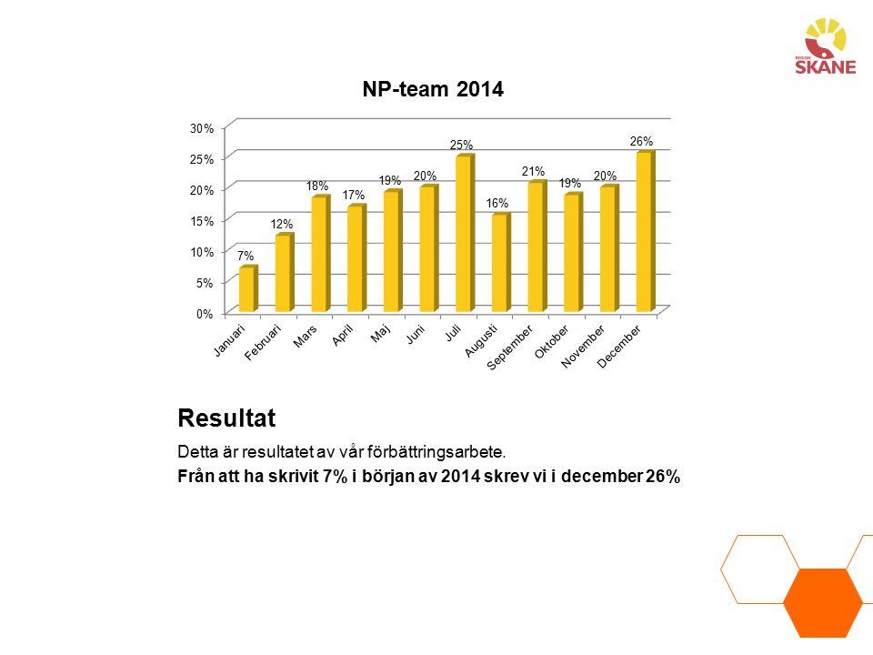 Resultat Detta är resultatet av vår förbättringsarbete.