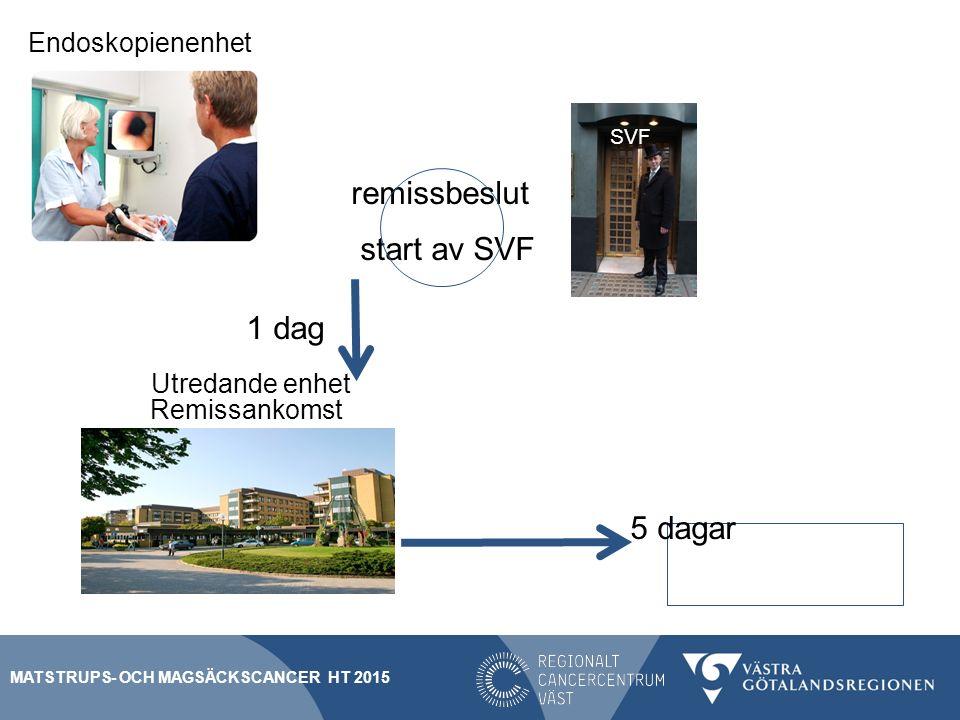 remissbeslut start av SVF 1 dag Remissankomst 5 dagar Block A