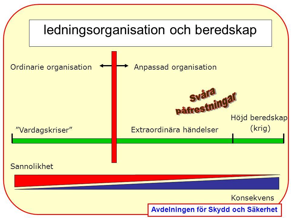 ledningsorganisation och beredskap