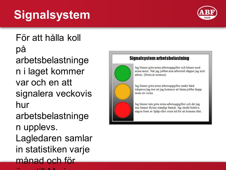 Signalsystem För att hålla koll på arbetsbelastningen i laget kommer var och en att signalera veckovis hur arbetsbelastningen upplevs.