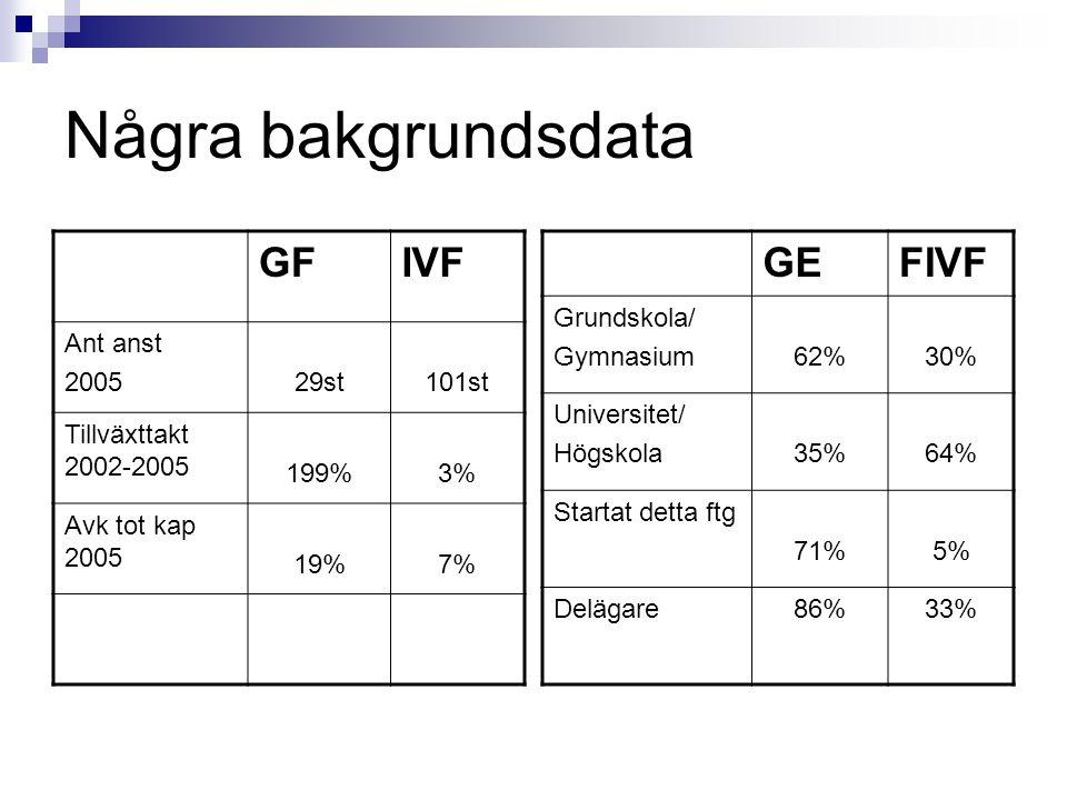 Några bakgrundsdata GF IVF GE FIVF Ant anst 2005 29st 101st