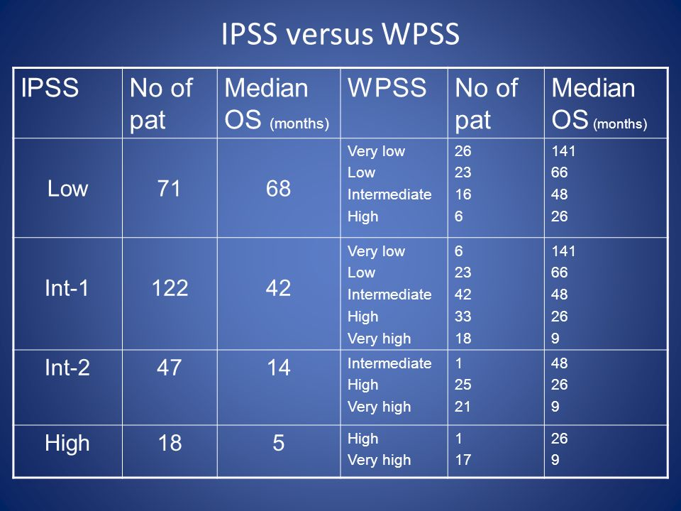 IPSS versus WPSS IPSS No of pat Median OS (months) WPSS Low 71 68