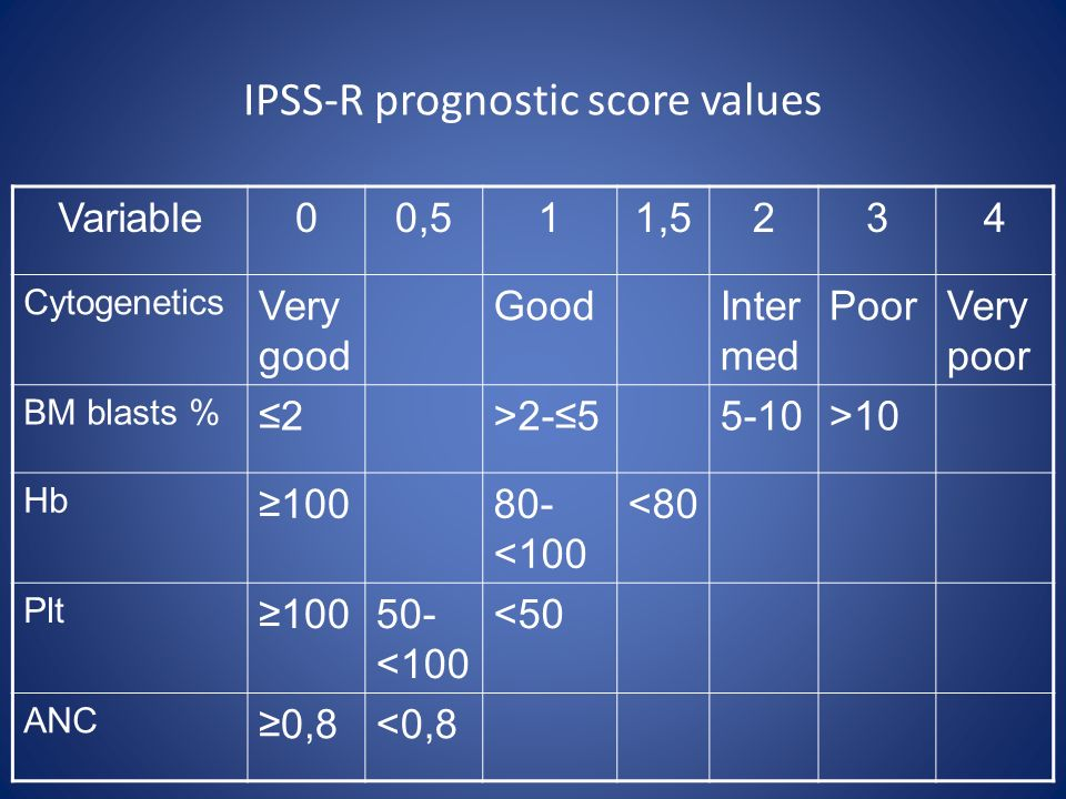 IPSS-R prognostic score values