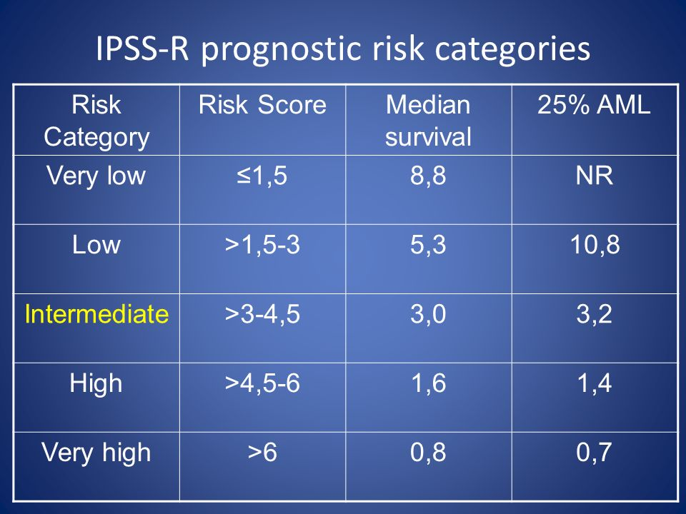IPSS-R prognostic risk categories