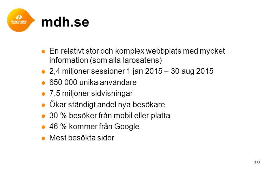 mdh.se En relativt stor och komplex webbplats med mycket information (som alla lärosätens) 2,4 miljoner sessioner 1 jan 2015 – 30 aug 2015.