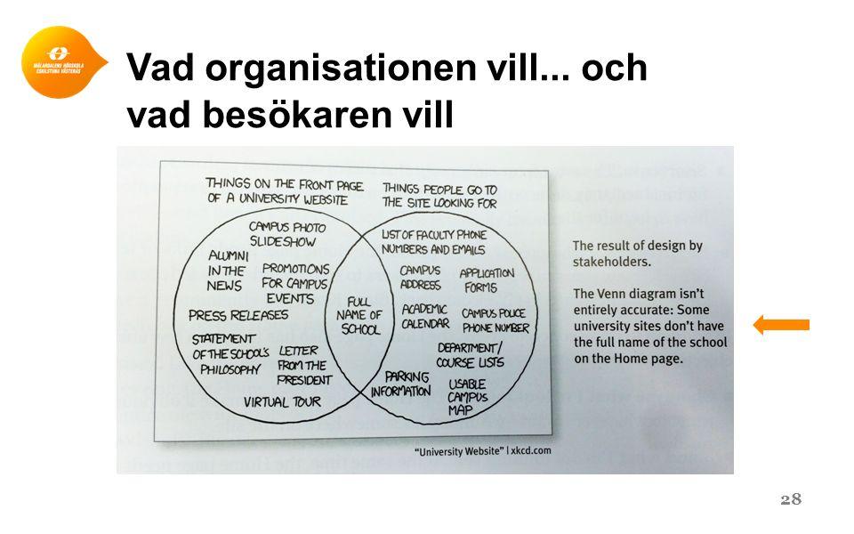 Vad organisationen vill... och vad besökaren vill