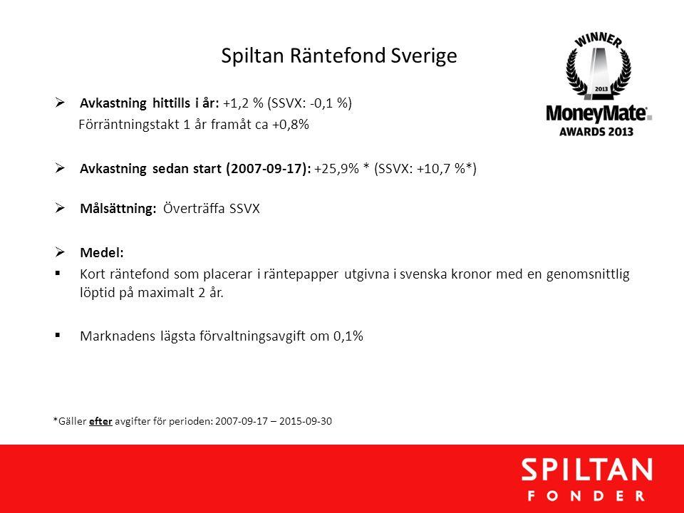 Spiltan Räntefond Sverige