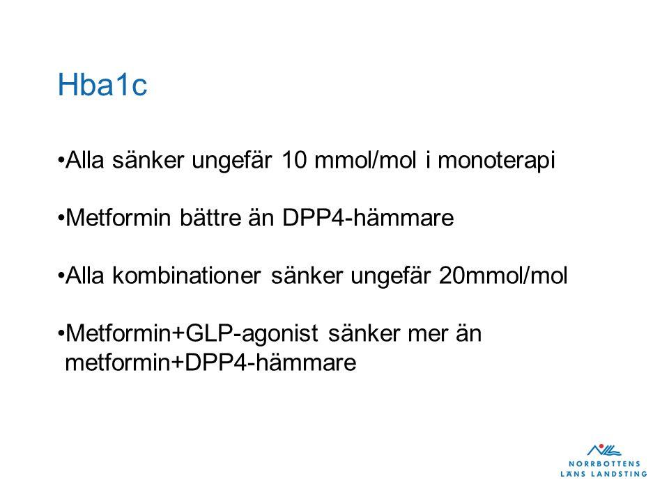 Hba1c Alla sänker ungefär 10 mmol/mol i monoterapi