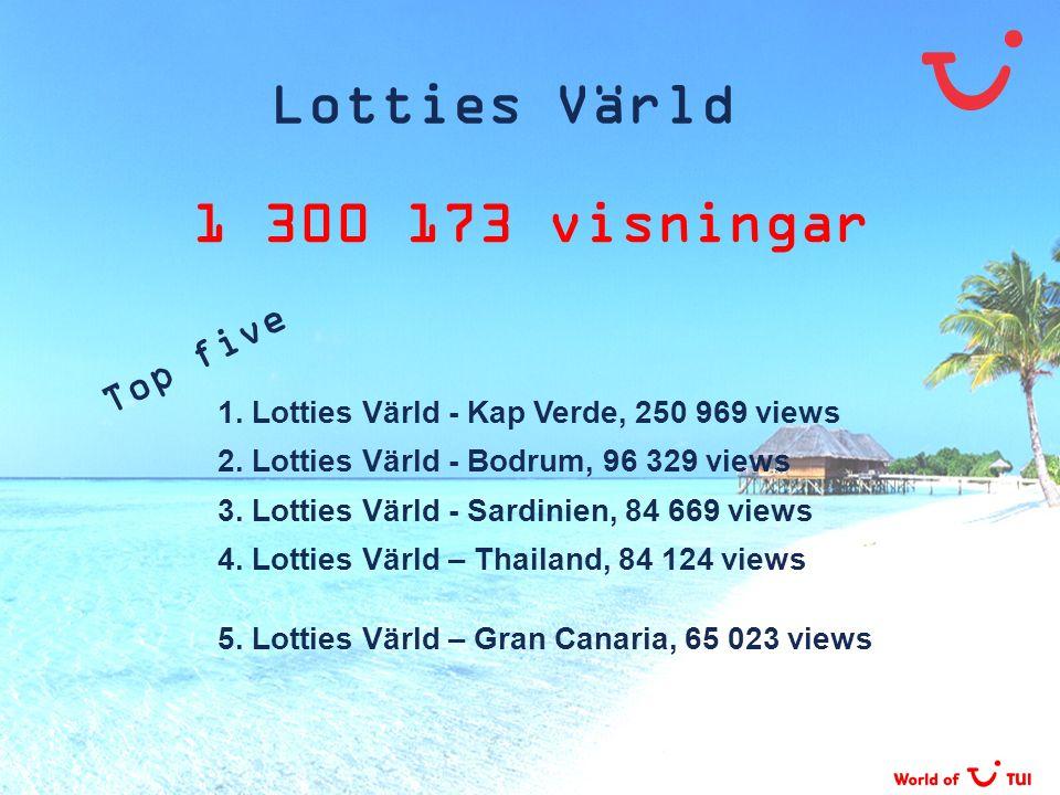Lotties Värld 1 300 173 visningar