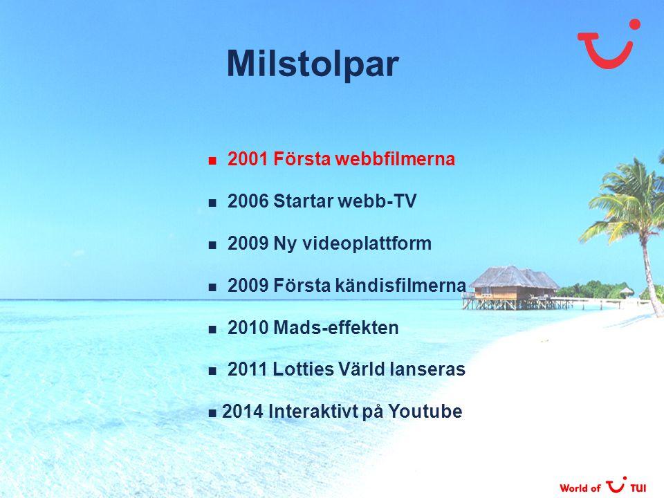 Milstolpar 2001 Första webbfilmerna 2006 Startar webb-TV
