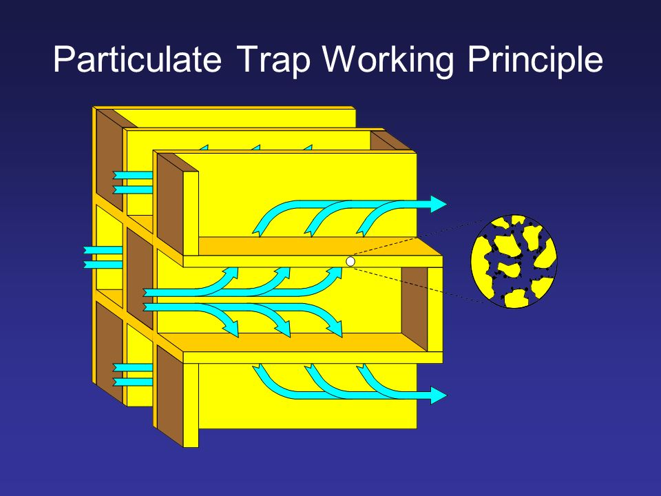 Particulate Trap Working Principle