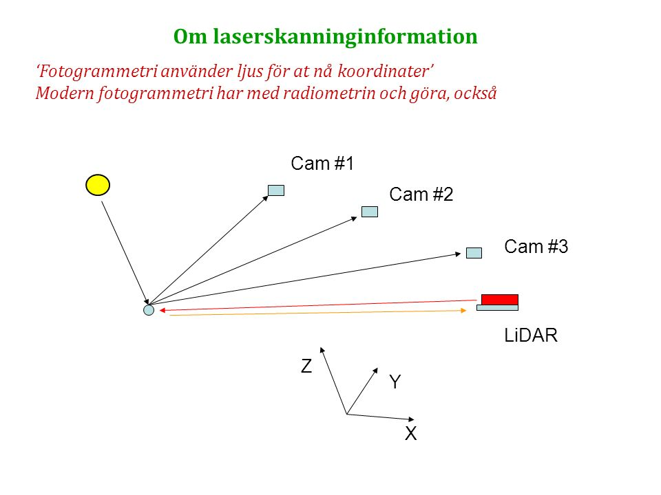 Om laserskanninginformation