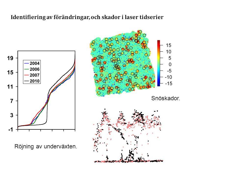 Identifiering av förändringar, och skador i laser tidserier