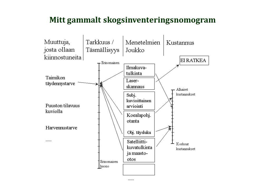 Mitt gammalt skogsinventeringsnomogram