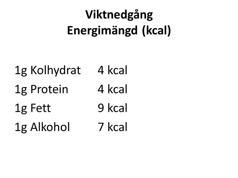 Viktnedgång Energimängd (kcal)