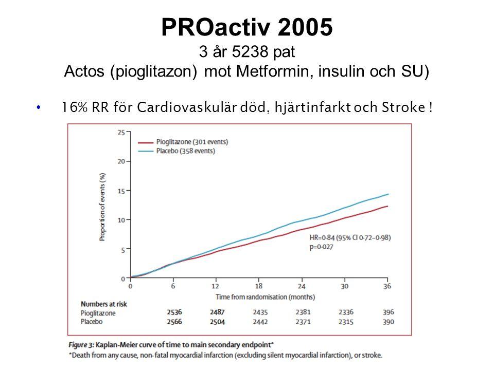 3 år 5238 pat Actos (pioglitazon) mot Metformin, insulin och SU)