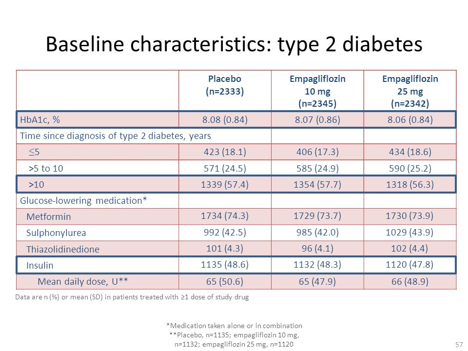 Baseline characteristics: type 2 diabetes
