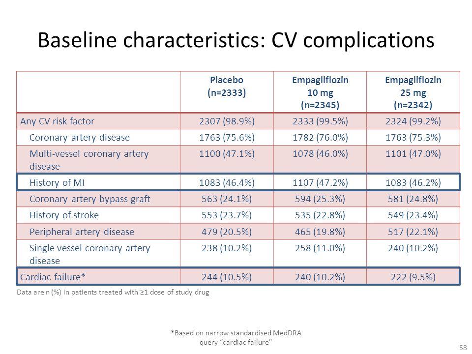Baseline characteristics: CV complications