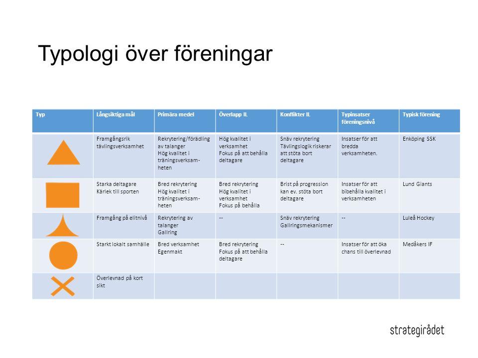 Typologi över föreningar
