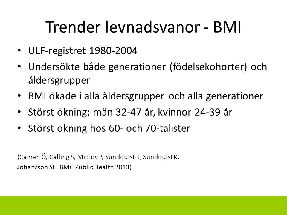 Trender levnadsvanor - BMI
