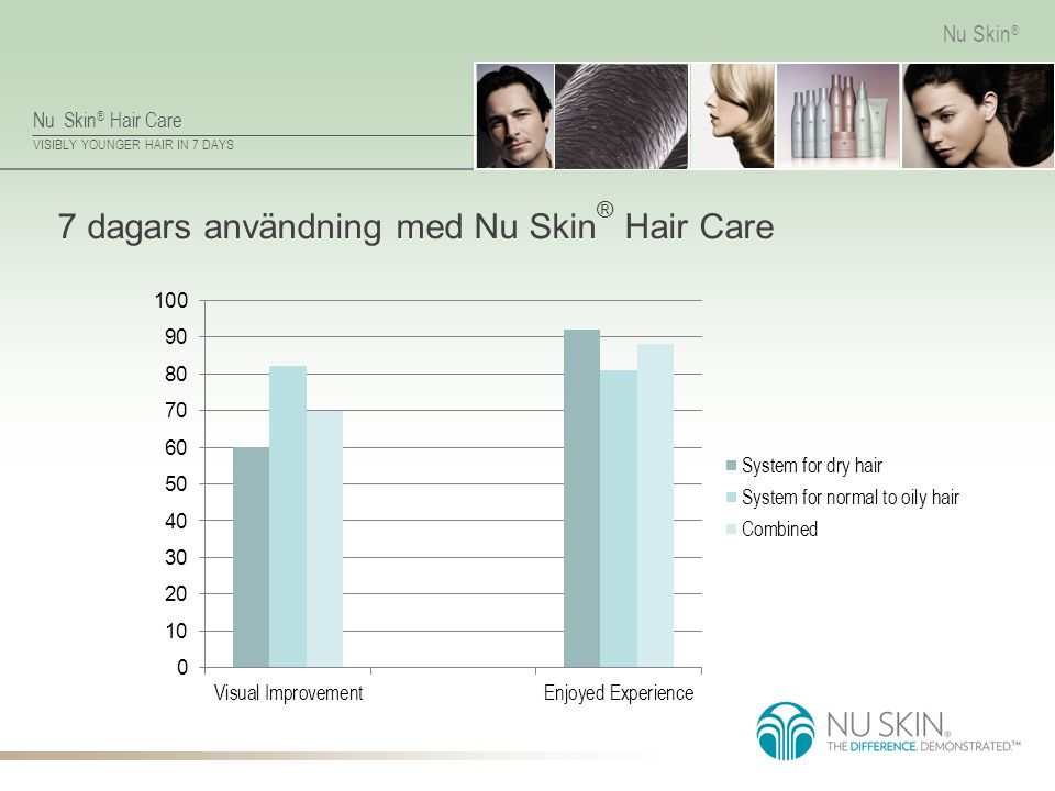 7 dagars användning med Nu Skin® Hair Care