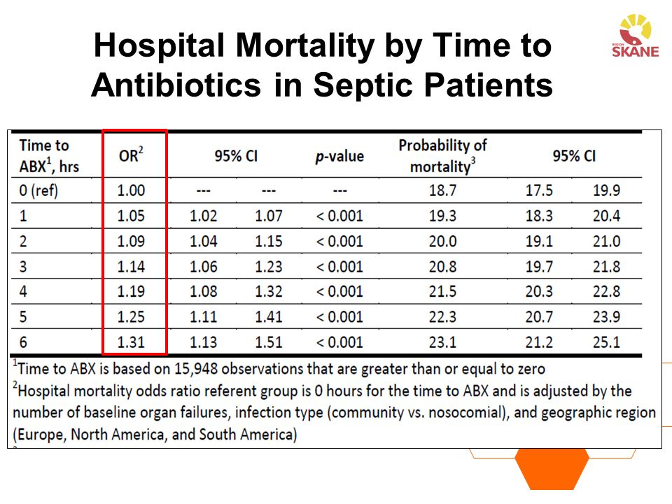 Hospital Mortality by Time to Antibiotics in Septic Patients