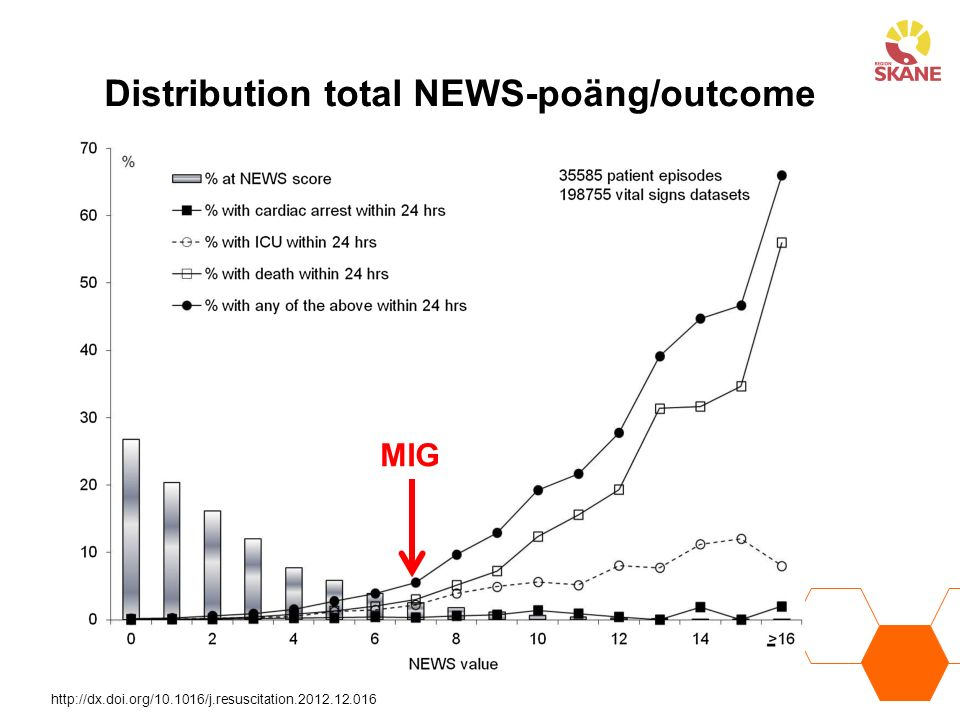 Distribution total NEWS-poäng/outcome