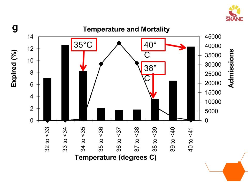 35°C 40°C 38°C