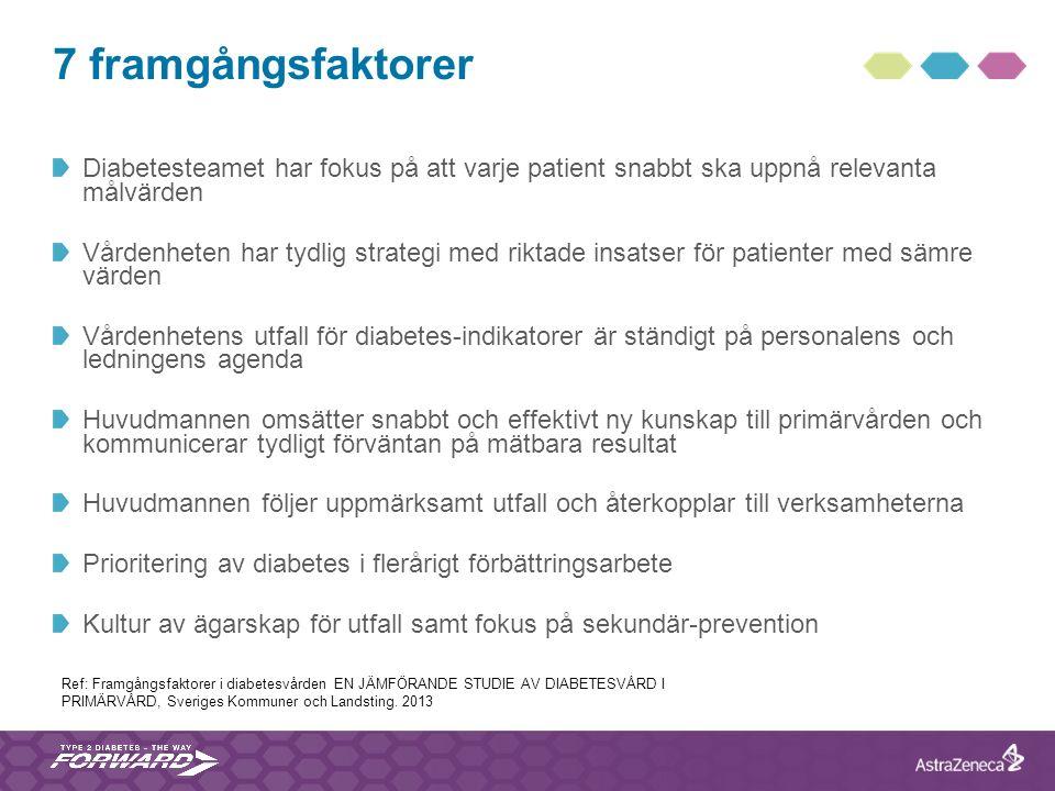 7 framgångsfaktorer Diabetesteamet har fokus på att varje patient snabbt ska uppnå relevanta målvärden.