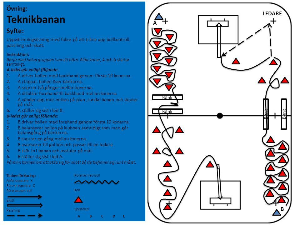 Syfte: Övning: Teknikbanan LEDARE A B