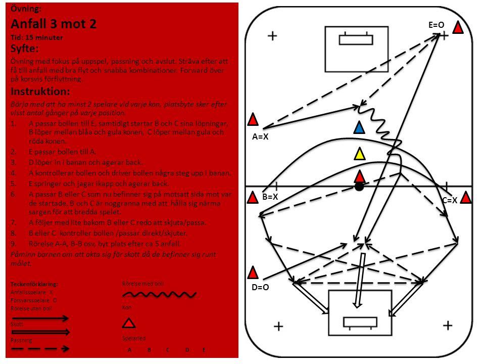 Övning: Anfall 3 mot 2 Tid: 15 minuter