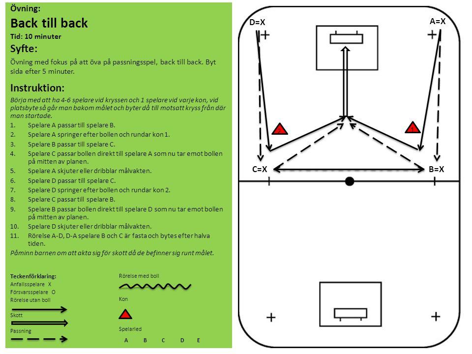 Övning: Back till back Tid: 10 minuter