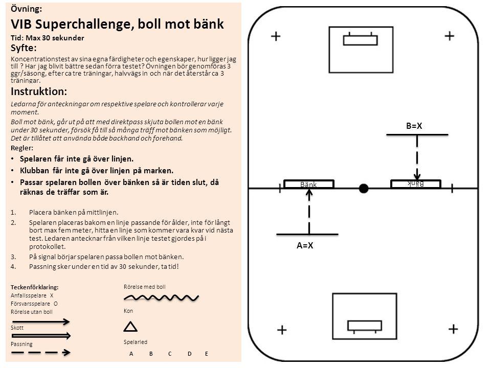 Övning: VIB Superchallenge, boll mot bänk Tid: Max 30 sekunder