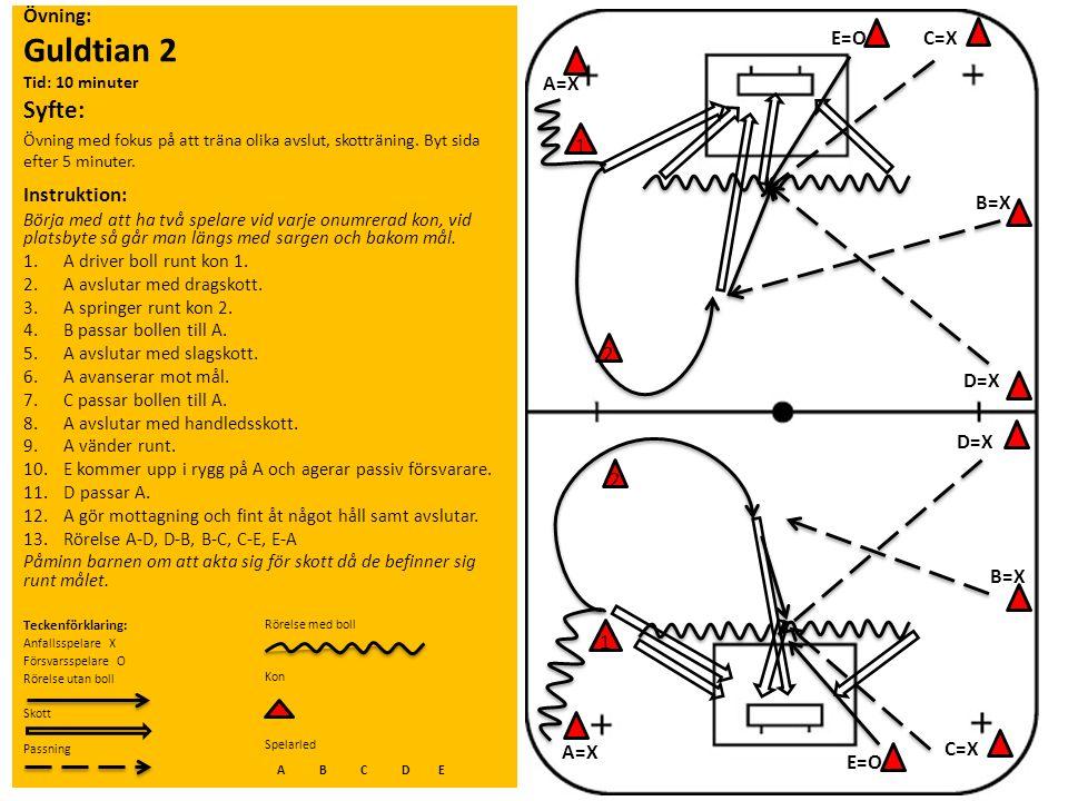 Övning: Guldtian 2 Tid: 10 minuter