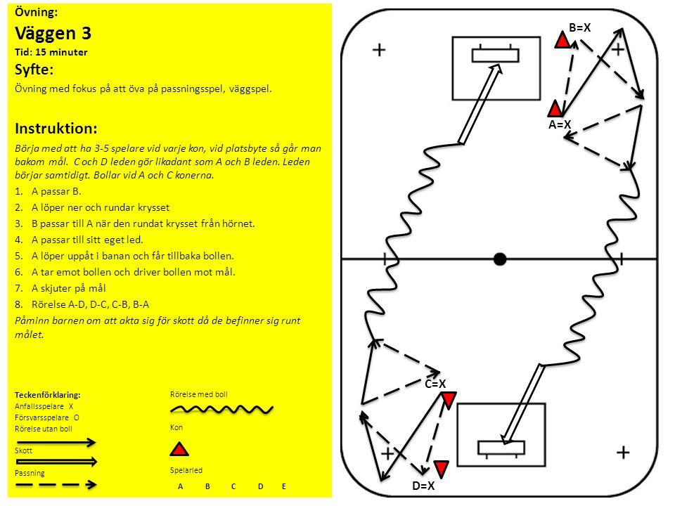 Övning: Väggen 3 Tid: 15 minuter