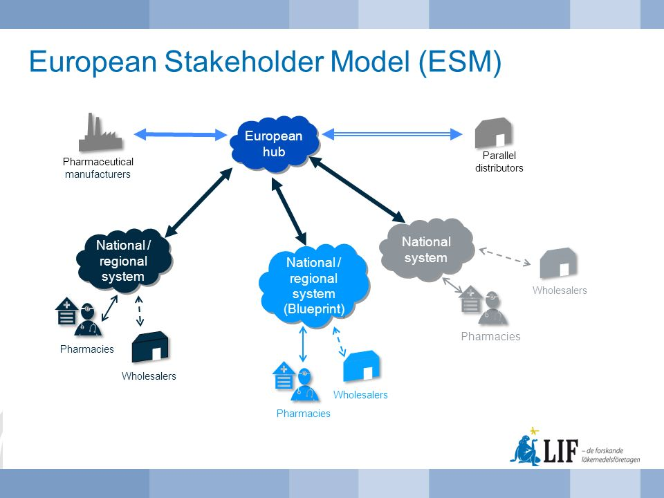 European Stakeholder Model (ESM)