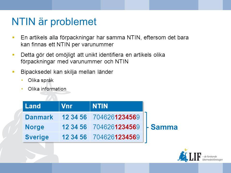 NTIN är problemet Samma Land Vnr NTIN Danmark 12 34 56 7046261234569